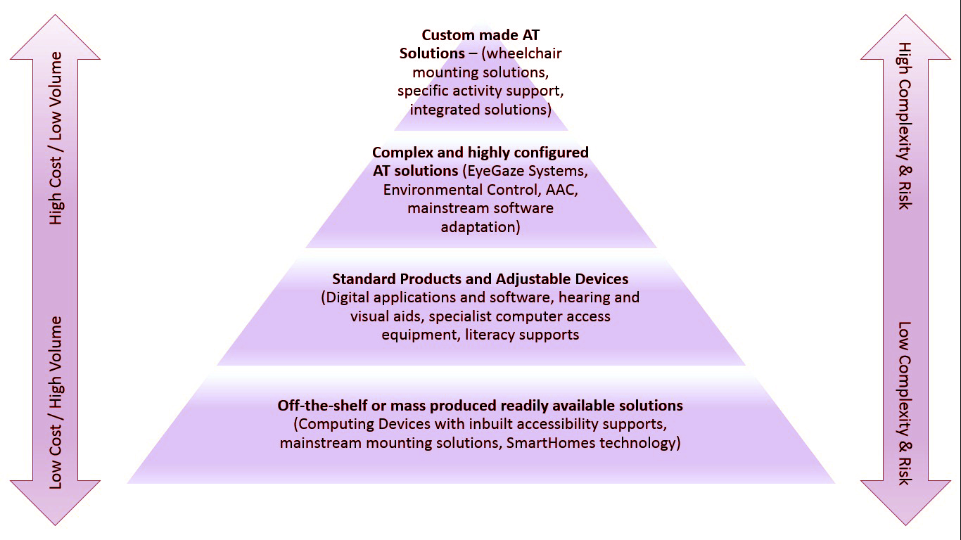 triangle with 4 levels: the base represents off the shelf and mass produced solutions - low cost, available, common, low risk, low complexity - example, iPhone or dictaphone; 1st level is standard products and adjustable devices - example is literacy support software, 2nd level is complex and highly configured solutions - example is eyegaze system, the point of the triangle is custom made AT solution - example is a wheelchair mounting solution