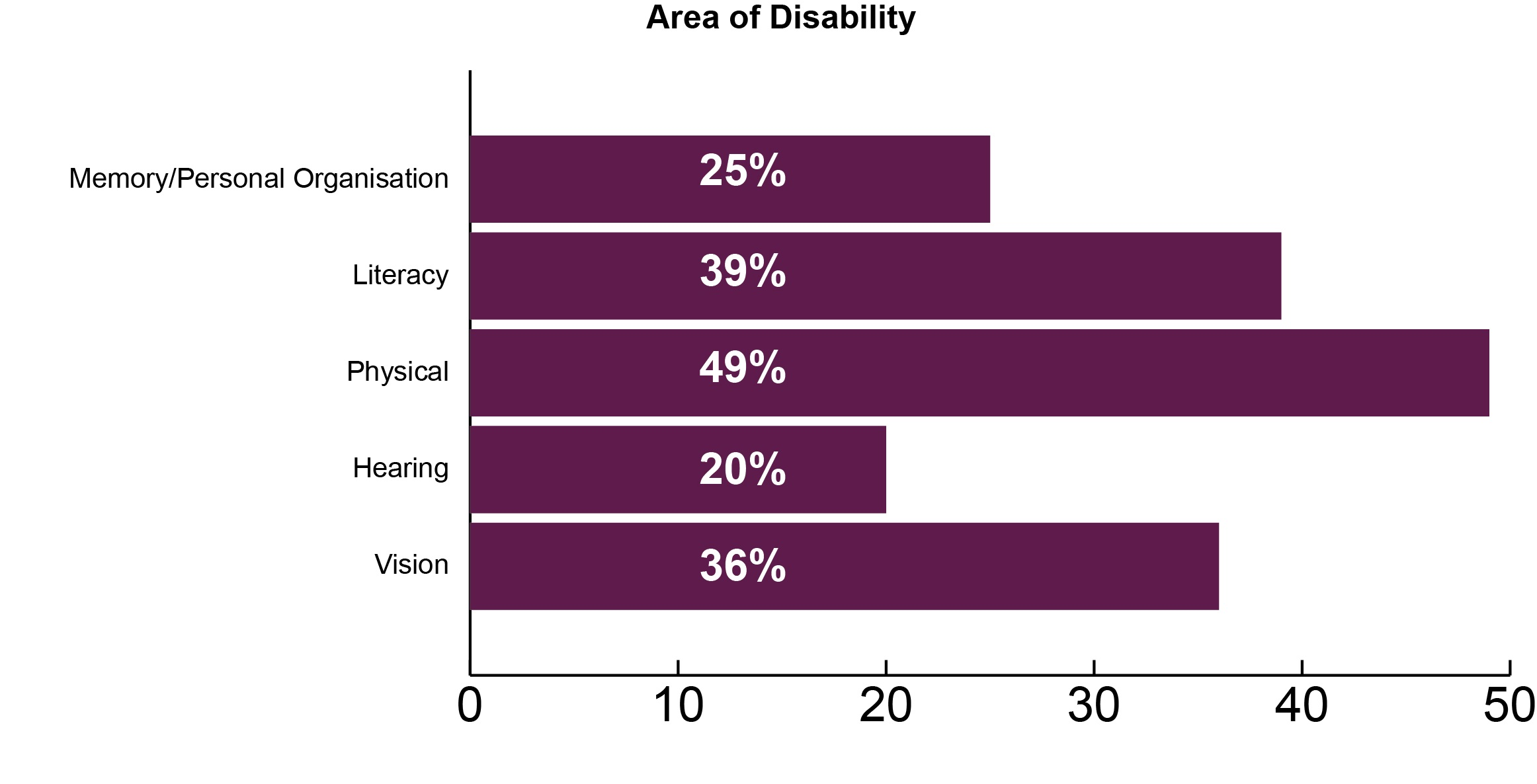 bar graph illustrating following stats: memory/personal organisation 25%, literacy 39%, physical 49%, hearing 20%, vision 36%