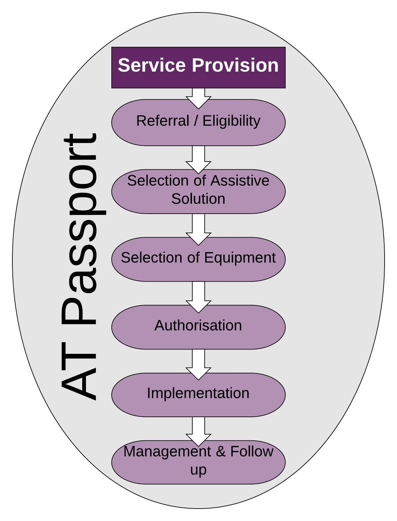 Vertical workflow diagram all contained within AT Passport container. Top to botton: Service Povision, referra/eligibility, Selection of Assistive Soltion, Selection of Equipment, Authorisation, Implementation, Management and Follow up
